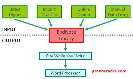 EndNote Crack 20.1 + Product Key Free Download {2021}